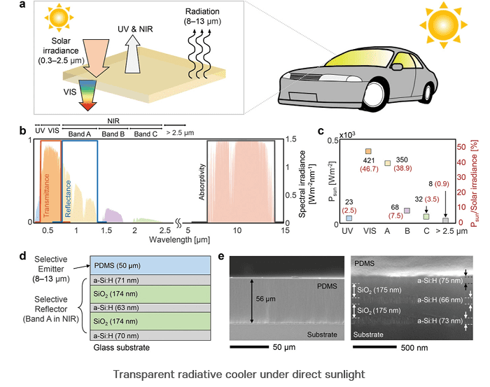 A visibly transparent highly efficient radiative cooling technology that could transform windows