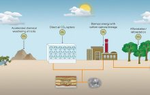 CO2 can be removed in a climate-effective manner