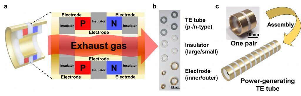Figure 1. 3D printing of power-generating TE tube. a) Scheme showing the power-generating TE tube made of the 3D-printed p-type and n-type PbTe tubes at the front view. b) Photograph showing the components for the module assembly. c) Photograph of the fabricated power-generating TE tube chipping unipair of p-type and n-type PbTe legs and schematic model of a power-generating tube chipping ten pairs of TE legs assembled from the fabricated unit module.