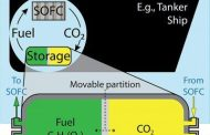 A practical way to make cargo and tanker ships CO2 neutral — or even CO2 negative — with CO2-capturing solid oxide fuel cells