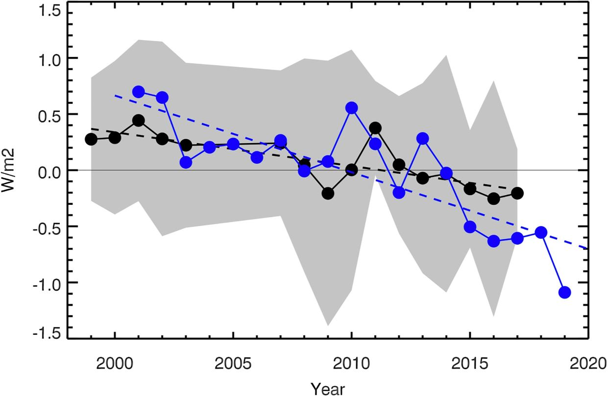 Earthshine annual mean albedo 1998–2017 expressed as watts per square meter (W/m2). The CERES annual albedo 2001–2019, also expressed in , are shown in blue. A best fit line to the CERES data (2001–2019) is shown with a blue dashed line. Average error bars for CERES measurements are of the order of 0.2 W/m2. Credit: Goode et al. (2021), Geophysical Research Letters
