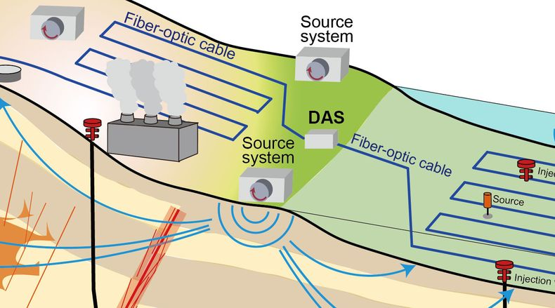 This schematic image shows what a next-generation system for continuous monitoring of underground geothermal and sequestered carbon dioxide reservoirs could look like using a low-cost approach developed by researchers at Kyushu University. Through distributed acoustic sensing (DAS), fiber-optic cables detect signals from small seismic sources. The system could also be combined with traditional seismometers and autonomous surface vehicles (ASVs) that produce acoustic waves offshore to further expand the monitored region. Credit: Takeshi Tsuji et al., Scientific Reports 11, 19120 (2021). CC BY