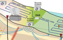New capability allows the close monitoring of underground activity in geothermal reservoirs and sequestered carbon dioxide locations