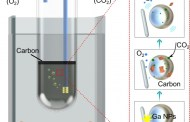 A cheap new way to capture and convert CO2 greenhouse emissions using liquid metal