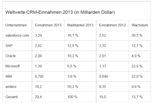 Der CRM-Markt 2013 (Quelle Silicon.de / Gartner)