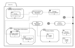 CMMN: Claims Management Beispiel aus der Spezifikation
