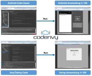 Codenvy - Anwendungen in der Cloud entwickeln