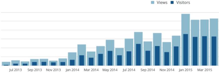 Besucher und Page-Views im April 2015