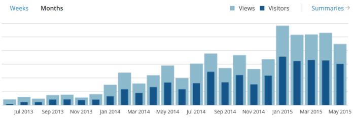 Besucher und Pageviews im Mai 2015