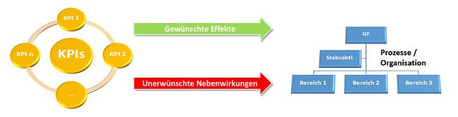 KPIs - Unerwünschte Nebenwirkungen