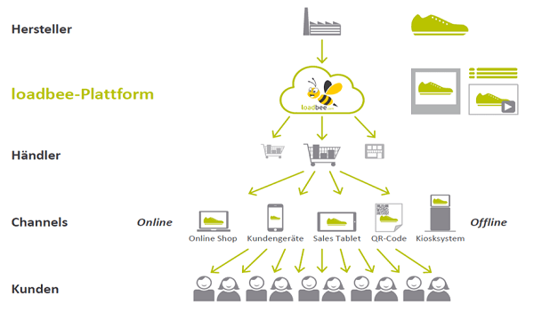 loadbee – Multimediale digitale Produktinformationen für alle Handelskanäle