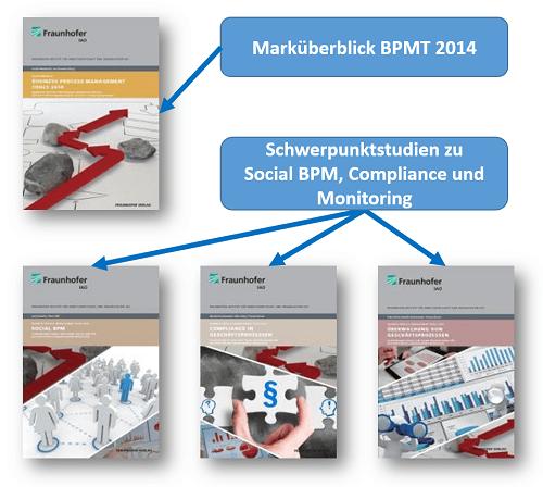 BPM Schwerpunktstudien des Fraunhofer IAO nun kostenlos downloadbar