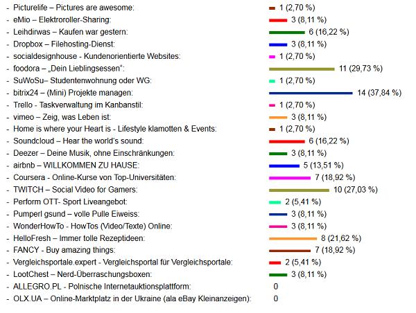 Interessante Webseiten - Ergebnis der Abstimmung