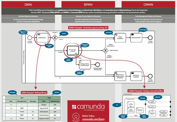 Camunda - Modellierung und Ausführung von BPMN, CMMN und DMN (Quelle: Camunda.com)