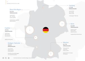 Verwendete Programmiersprachen in Deutschland (Quelle: Stack Overflow Studie)