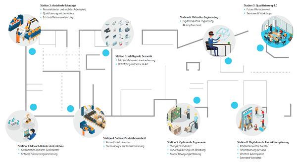 Future Work Lab -Szenarios