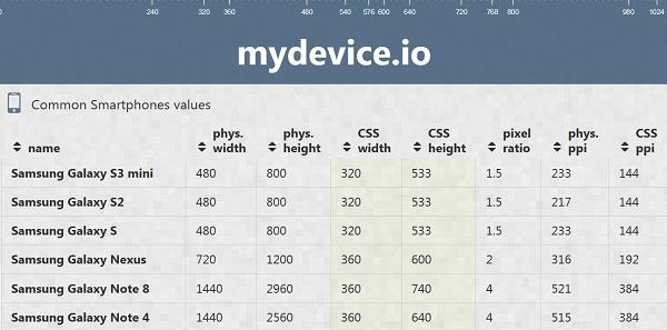 Physikalische und logische Auflösungen bei mydevice.io