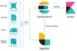 Elastic Stack Überblick
