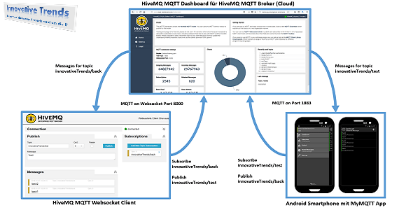 MQTT - Das IoT-Messaging-Protokoll mit Android-App (MyMQTT) und Web-Interface (HiveMQ) testen