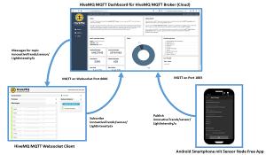 MQTT Sensor Node Demo-Szenario