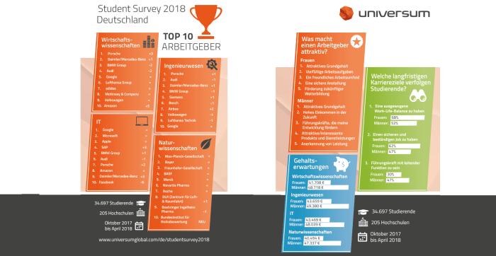 Universum Student Survey 2018 (Quelle: https://universumglobal.com/de/studentsurvey2018/)