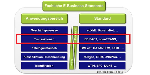 eRechnung: Prozessoptimierung durch elektronische Rechnungen - Beispiel Gaerner GmbH
