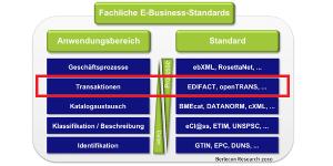 Erechnung Prozessoptimierung Durch Elektronische Rechnungen