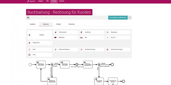 Signavio Workflow Accelerator: Prozesse einfach cloud-basiert automatisieren