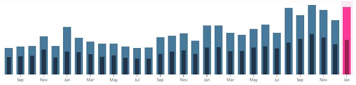 Entwicklung Besucher und Views seit August 2016