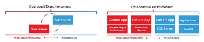Multicloud-Szenario Oracle-Cloud und Microsoft Azure