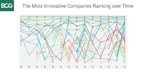 50 Most Innovative Companies over Time by BCG