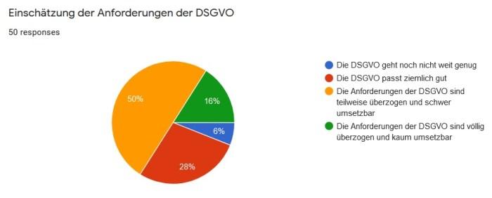 DSGVO-Umfrage: Einschätzung der Anforderungen
