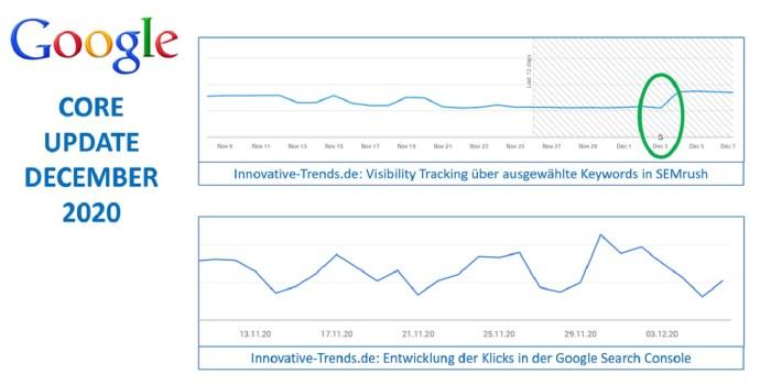Google Core Update December 2020 - Auswirkungen auf Innovative Trends