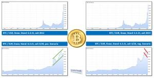 Bitcoin - Entwicklung und Szenarios (Quelle: Ariva / Bitstamp)
