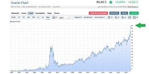 Oracle-Aktie seit 1990 auf Ariva (lineare Darstellung)