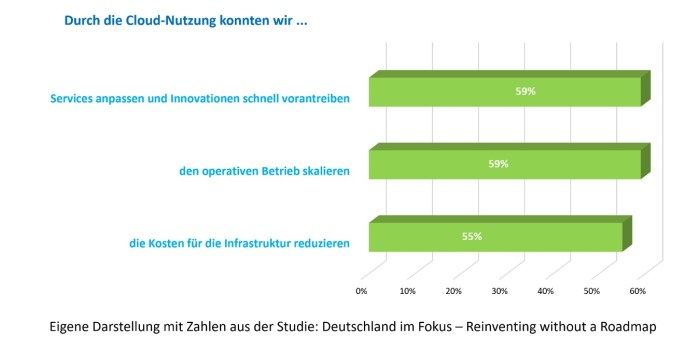 Benefits der Nutzung von Cloud-Technologien (Quelle: Studie Reinventing without a Roadmap, Ergebnisse für Deutschland)