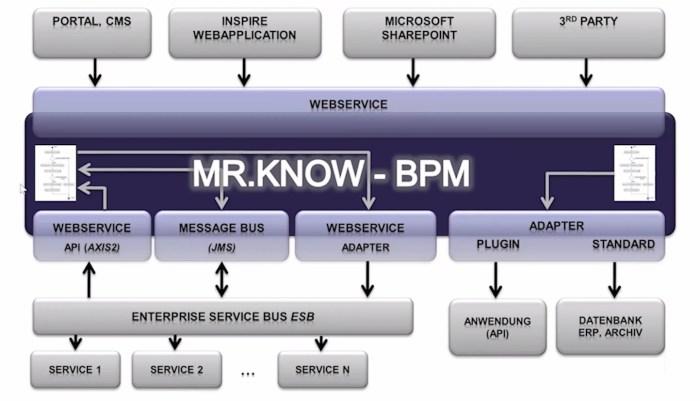 MR.KNOW - Integration in die Unternehmens-IT
