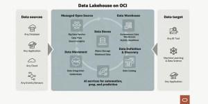 Data Lakehouses on OCI