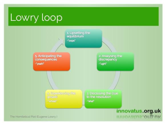 Lowry loop | Innovatus org uk