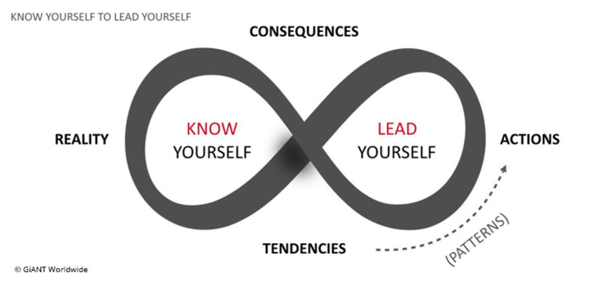 Leadership & the Power of Self-Awareness
