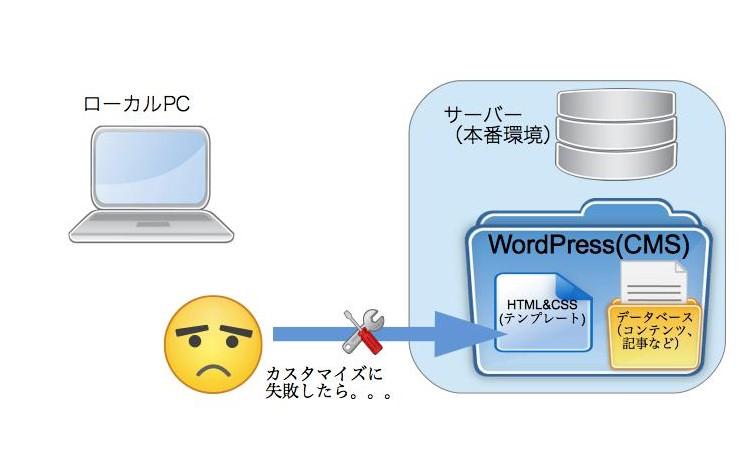 WordPressローカル構築素材1