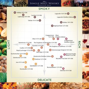 Whisky flavour map