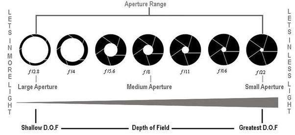 aperture sizes in smartphone camera