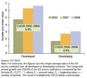 Chart akses terhadap Teknologi Informasi dan Komunikasi negara maju dan berkembang berdasarkan tingkat pengembangan ICT Development Index (IDI)