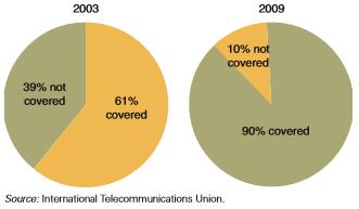 Persentase Populasi Dunia yang Tercakup oleh Sinyal Ponsel 2003 dan 2009
