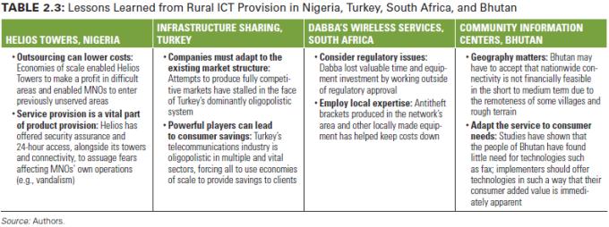 Pelajaran yang didapat dari diberlakukannya TIK rural di Nigeria, Turki, Afsel dan Bhutan