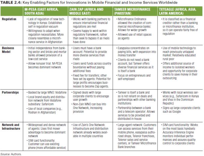 Faktor kunci pemberdaya dalam inovasi keuangan bergerak dan layanan pendapatan dunia