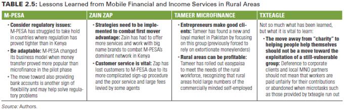 Pelajaran yang didapat dari keuangan bergerak dan layanan pendapatan di wilayah rural