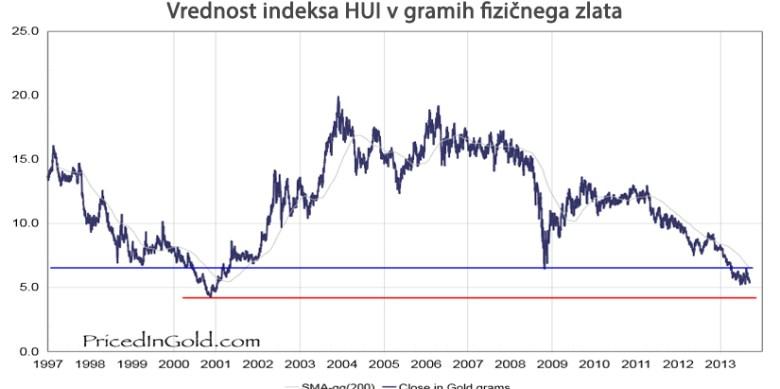 Vrednost-indeksa-HUI-v-gramih-fizi--nega-zlata