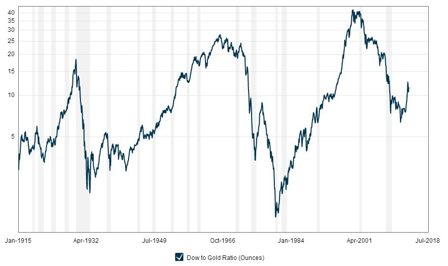 Razmerje med ameriškim borznim indeksom Dow Jones in zlatom